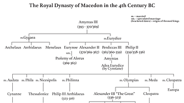 Family Tree of the Royal Dynasty of Macedon in the 4th Century BCE