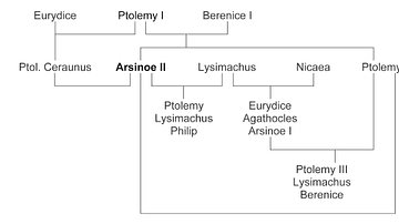 Family Tree of Arsinoe II
