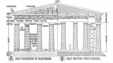 Architectural Elements of the Parthenon
